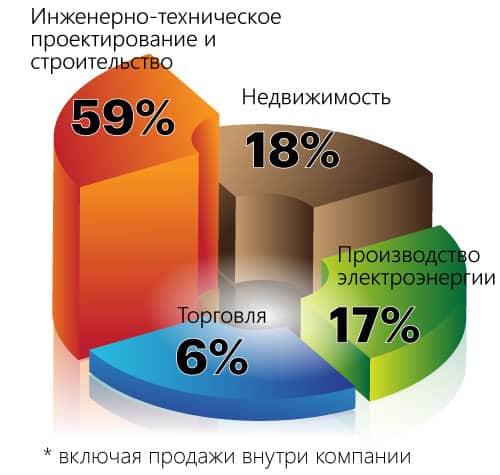 businessline_percentage_2020_08_rus