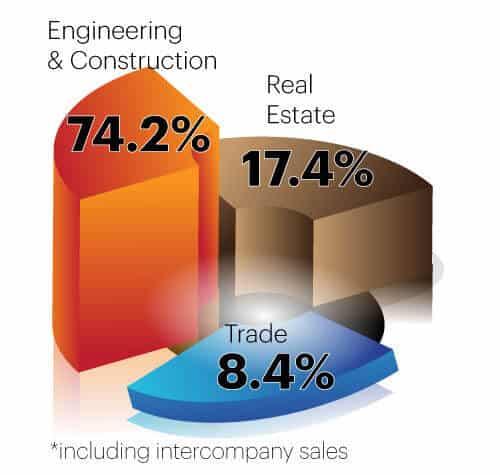 businessline_percentage_2021_03_en